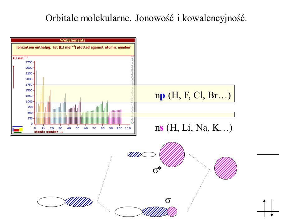 Orbitale molekularne. Jonowość i kowalencyjność.