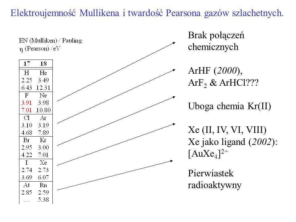 Elektroujemność Mullikena i twardość Pearsona gazów szlachetnych.
