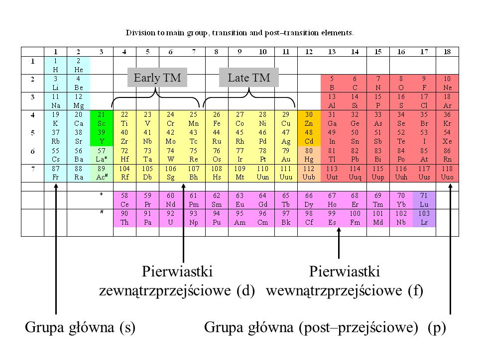Pierwiastki zewnątrzprzejściowe (d)