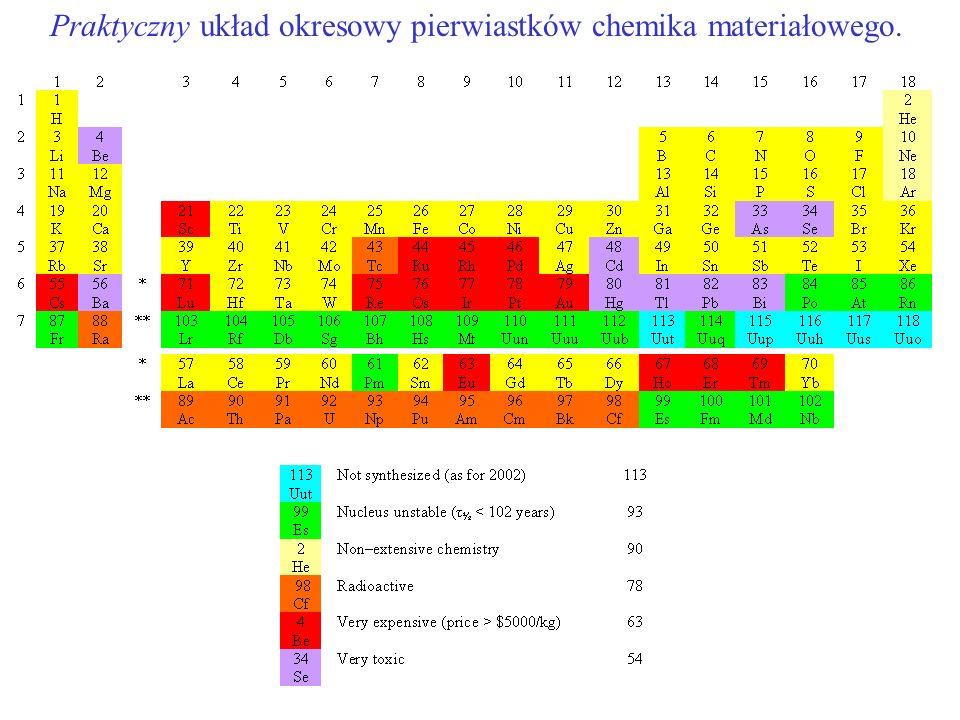 Praktyczny układ okresowy pierwiastków chemika materiałowego.