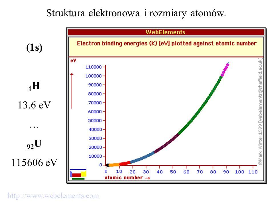 Struktura elektronowa i rozmiary atomów.