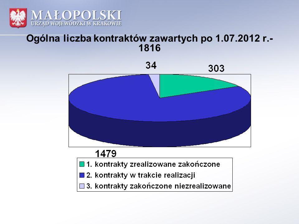Ogólna liczba kontraktów zawartych po 1.07.2012 r.- 1816