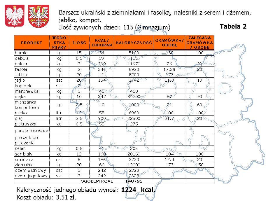 Barszcz ukraiński z ziemniakami i fasolką, naleśniki z serem i dżemem, jabłko, kompot. Ilość żywionych dzieci: 115 (Gimnazjum)