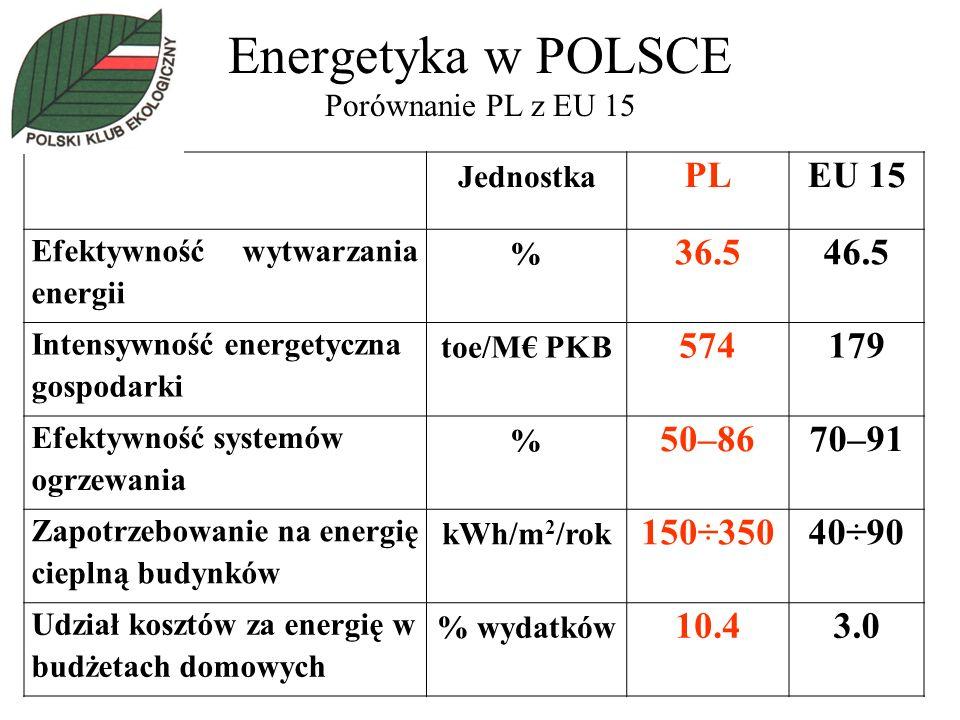 Energetyka w POLSCE Porównanie PL z EU 15