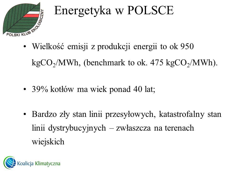 Energetyka w POLSCE Wielkość emisji z produkcji energii to ok 950 kgCO2/MWh, (benchmark to ok. 475 kgCO2/MWh).
