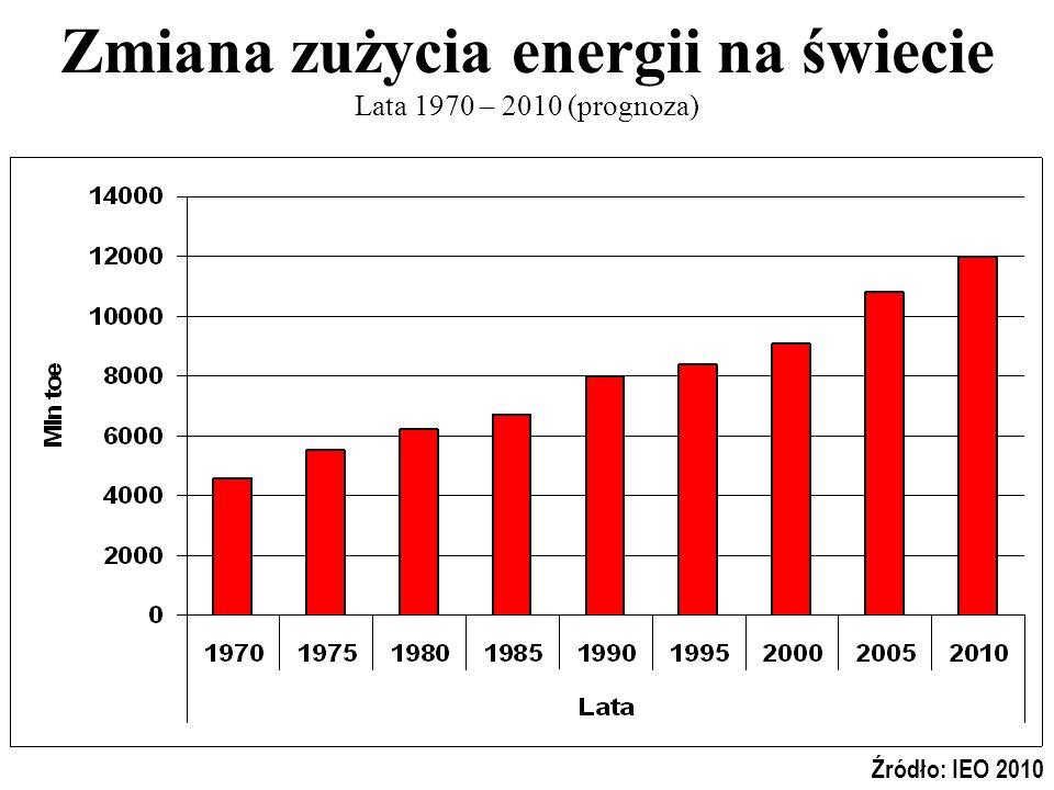 Zmiana zużycia energii na świecie Lata 1970 – 2010 (prognoza)