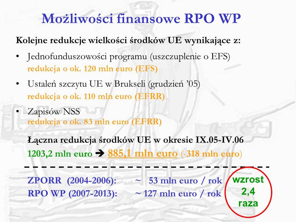 Możliwości finansowe RPO WP