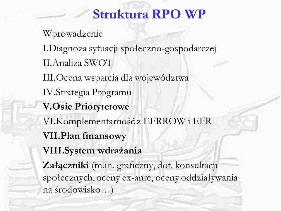 Struktura RPO WP Wprowadzenie Diagnoza sytuacji społeczno-gospodarczej