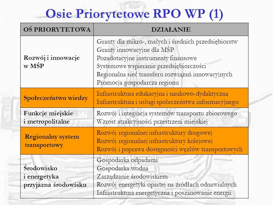 Osie Priorytetowe RPO WP (1)