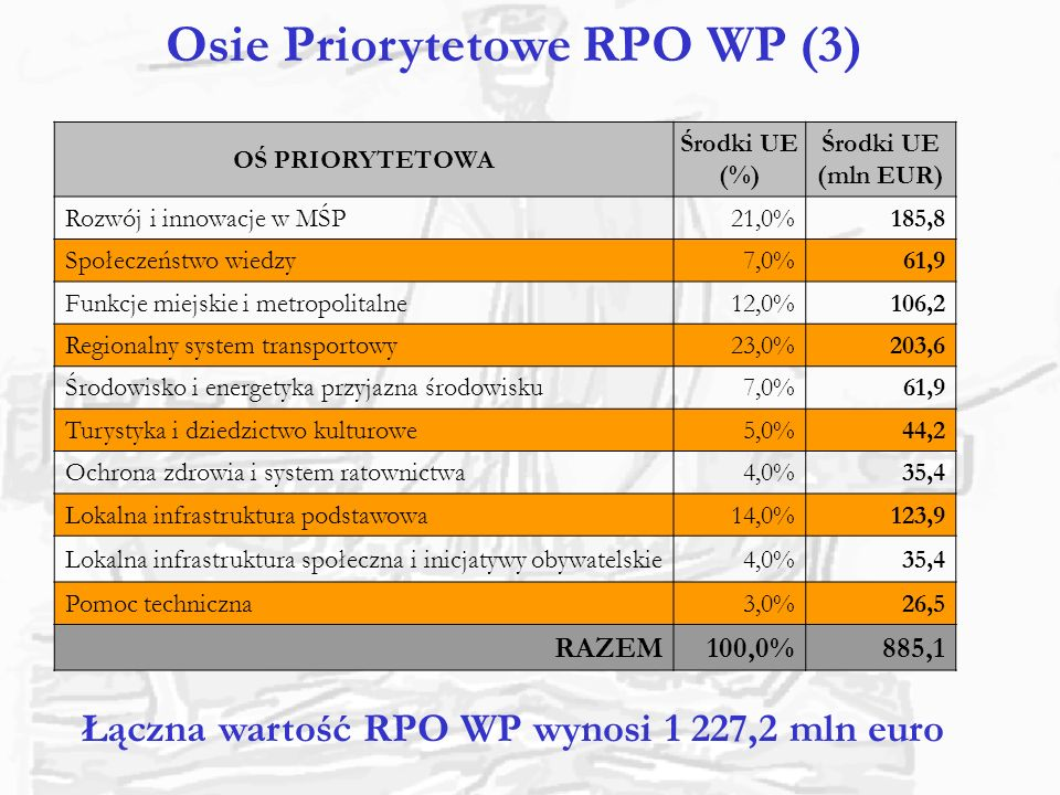 Osie Priorytetowe RPO WP (3)