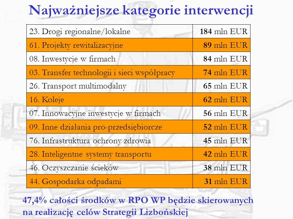 Najważniejsze kategorie interwencji