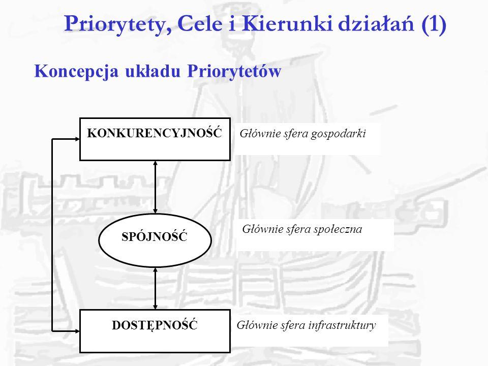 Priorytety, Cele i Kierunki działań (1)