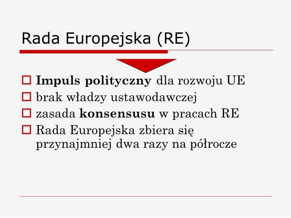 Rada Europejska (RE) Impuls polityczny dla rozwoju UE