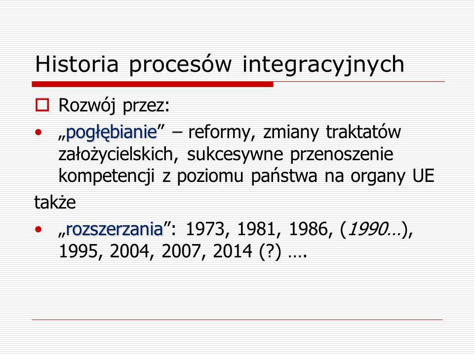 Historia procesów integracyjnych