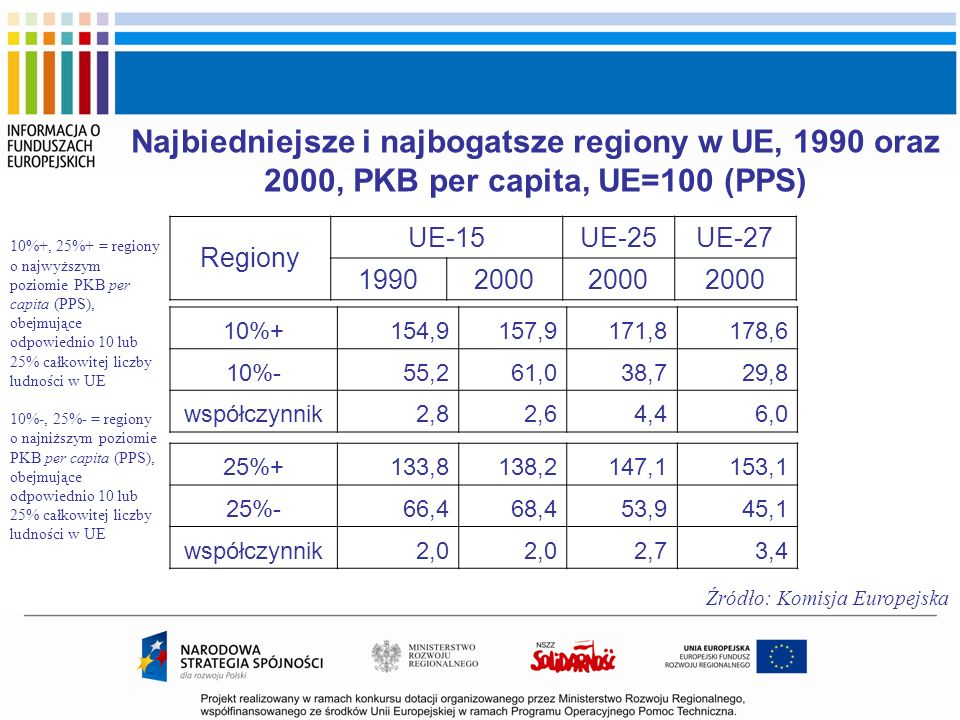 Najbiedniejsze i najbogatsze regiony w UE, 1990 oraz 2000, PKB per capita, UE=100 (PPS)
