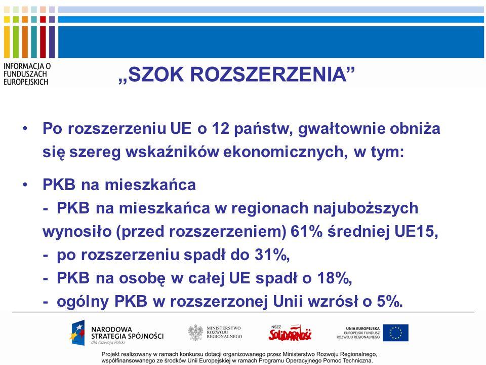 """""""SZOK ROZSZERZENIA Po rozszerzeniu UE o 12 państw, gwałtownie obniża się szereg wskaźników ekonomicznych, w tym:"""