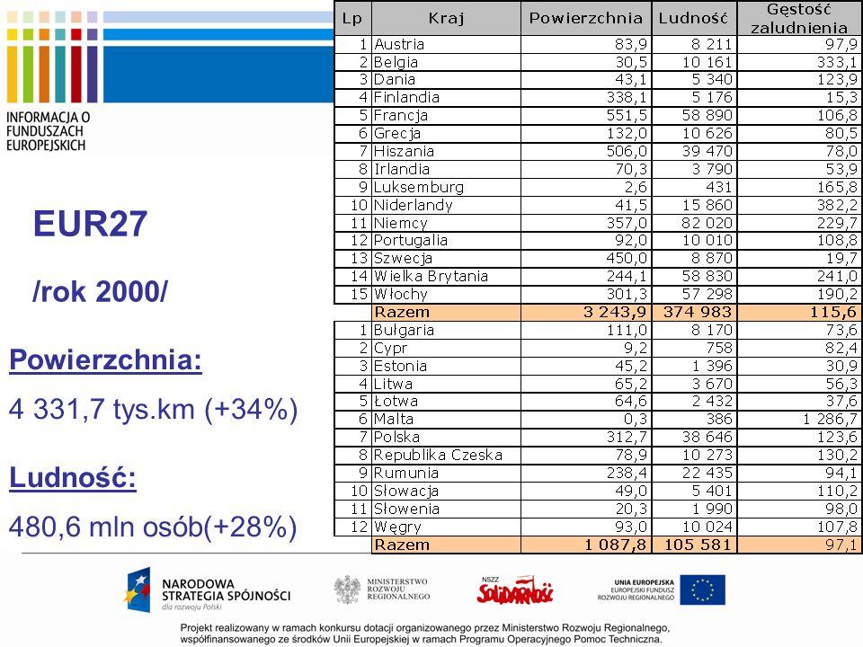 EUR27 /rok 2000/ Powierzchnia: 4 331,7 tys.km (+34%) Ludność: