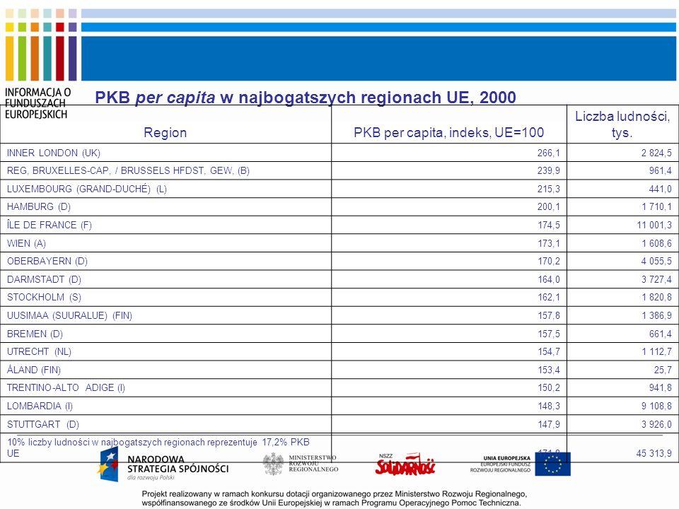 PKB per capita, indeks, UE=100