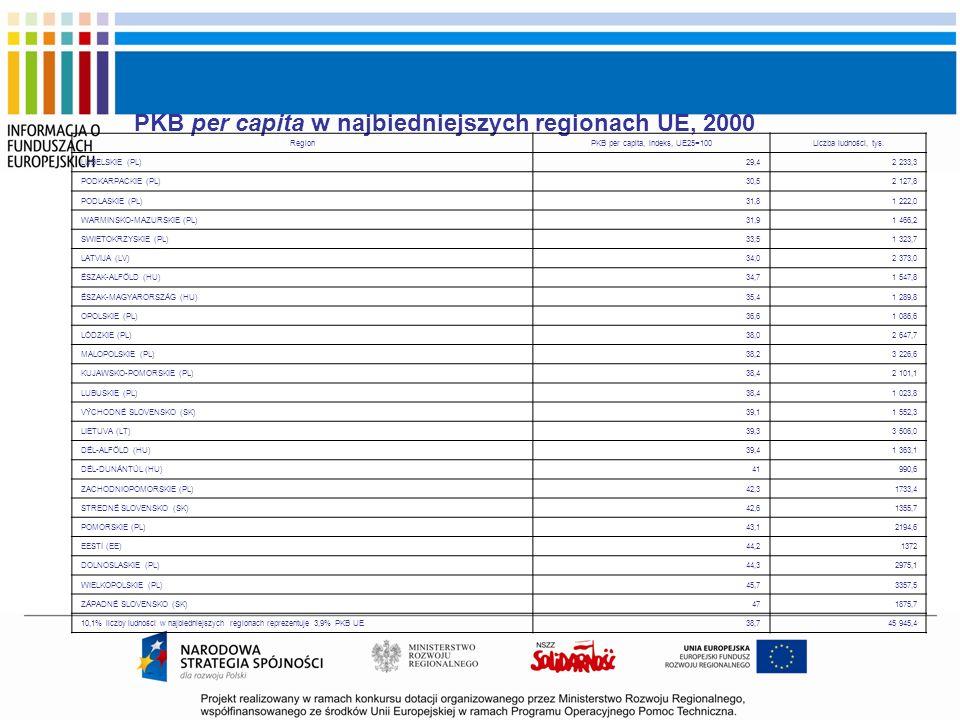 PKB per capita, indeks, UE25=100