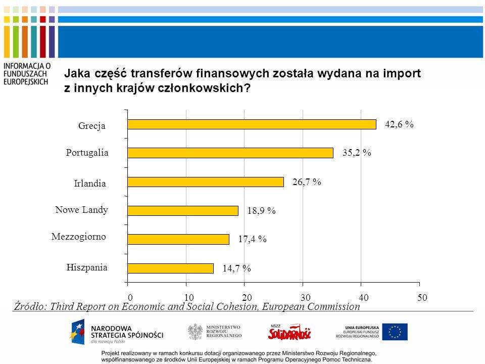 Jaka część transferów finansowych została wydana na import