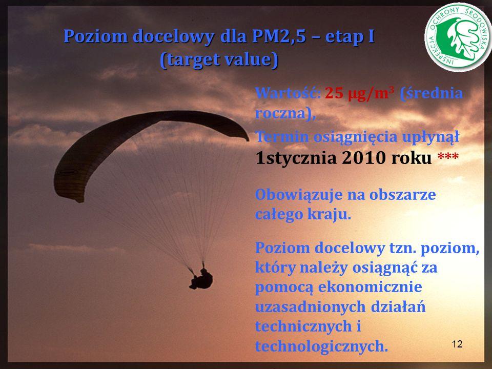 Poziom docelowy dla PM2,5 – etap I (target value)