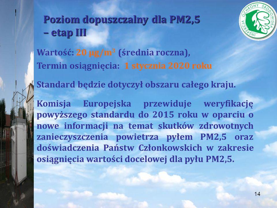 Poziom dopuszczalny dla PM2,5 – etap III