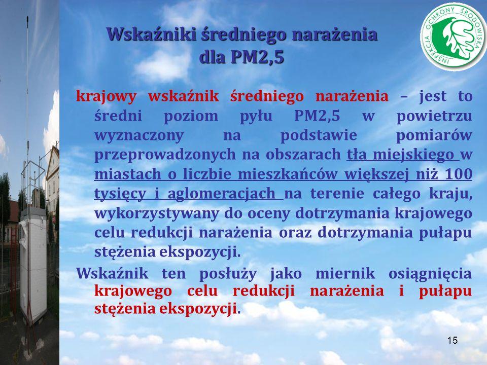 Wskaźniki średniego narażenia dla PM2,5