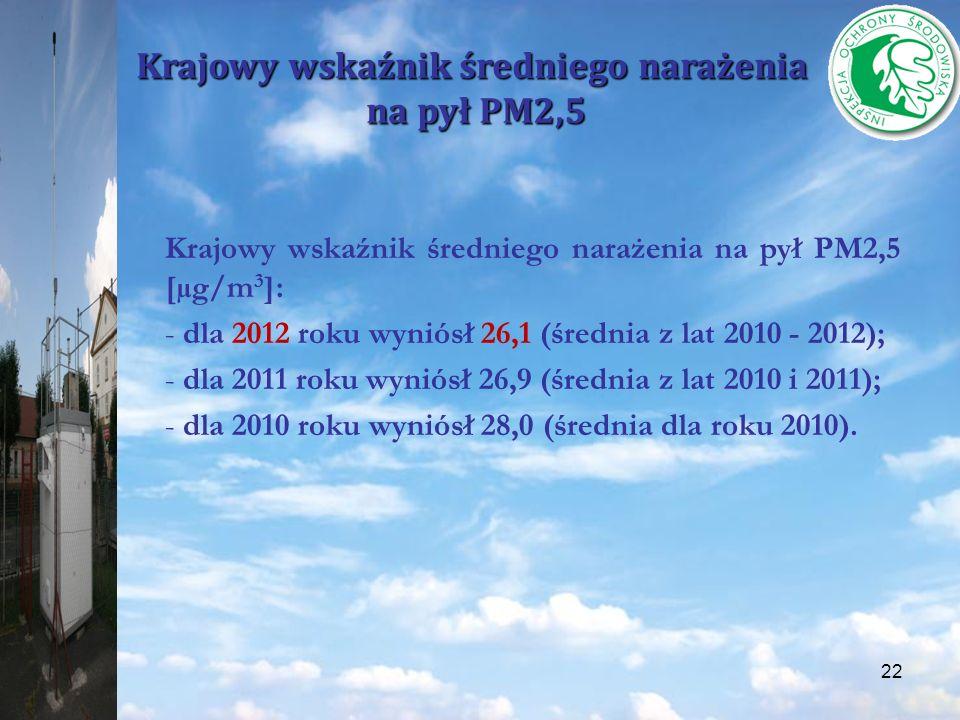 Krajowy wskaźnik średniego narażenia na pył PM2,5