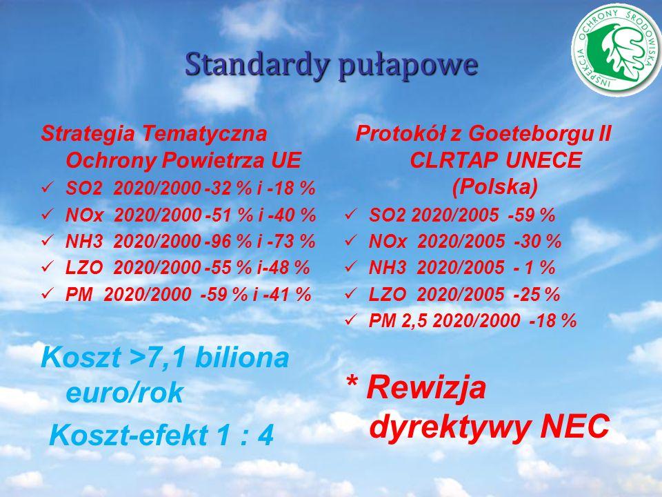 Protokół z Goeteborgu II CLRTAP UNECE (Polska)