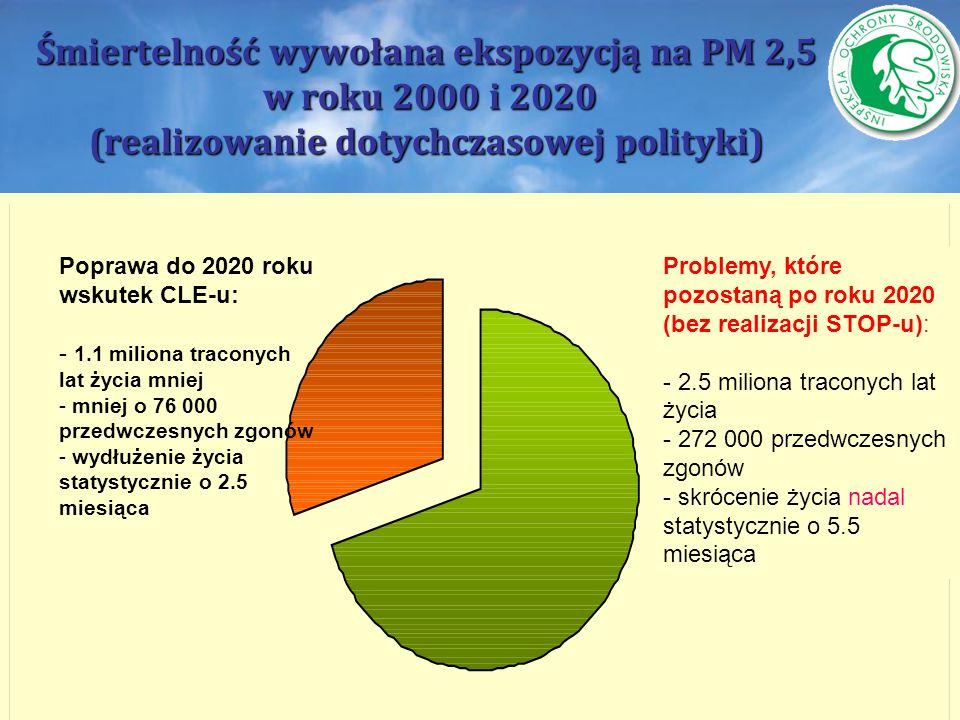 Śmiertelność wywołana ekspozycją na PM 2,5 w roku 2000 i 2020 (realizowanie dotychczasowej polityki)