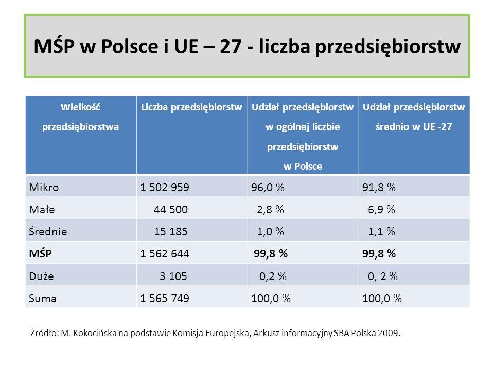 MŚP w Polsce i UE – 27 - liczba przedsiębiorstw