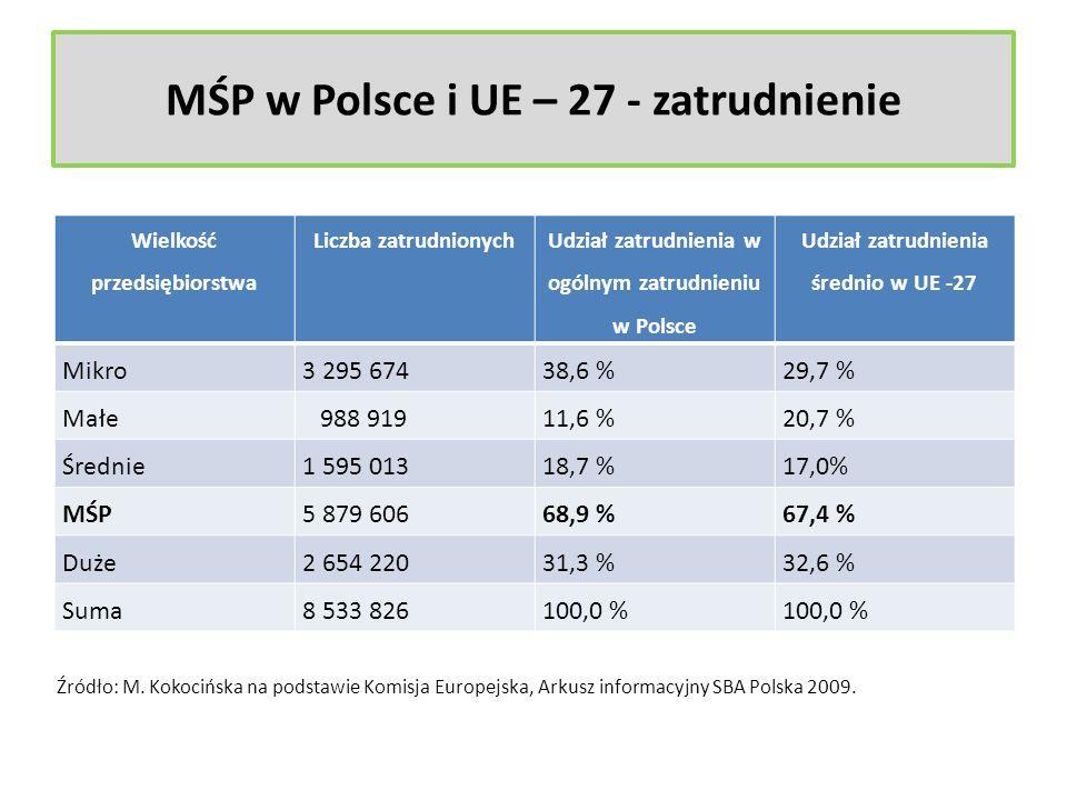 MŚP w Polsce i UE – 27 - zatrudnienie