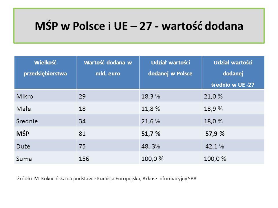 MŚP w Polsce i UE – 27 - wartość dodana