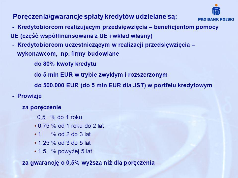 Poręczenia/gwarancje spłaty kredytów udzielane są: