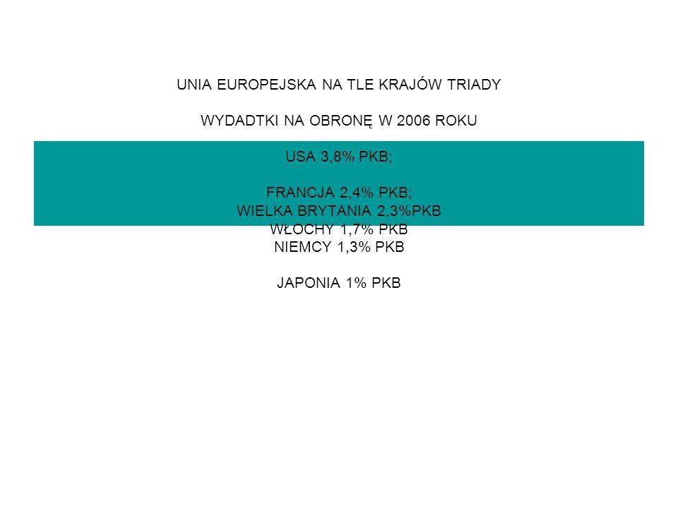 UNIA EUROPEJSKA NA TLE KRAJÓW TRIADY WYDADTKI NA OBRONĘ W 2006 ROKU USA 3,8% PKB; FRANCJA 2,4% PKB; WIELKA BRYTANIA 2,3%PKB WŁOCHY 1,7% PKB NIEMCY 1,3% PKB JAPONIA 1% PKB