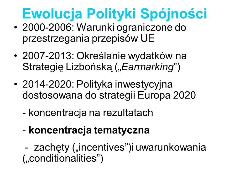 Ewolucja Polityki Spójności