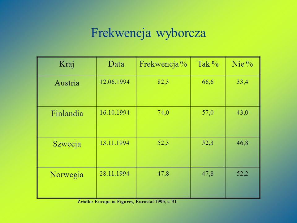 Frekwencja wyborcza Kraj Data Frekwencja % Tak % Nie % Austria