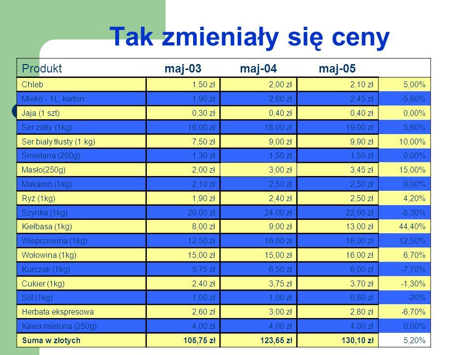 Tak zmieniały się ceny Produkt maj-03 maj-04 maj-05 Chleb 1,50 zł