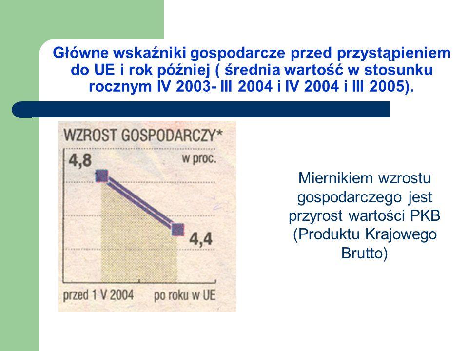 Główne wskaźniki gospodarcze przed przystąpieniem do UE i rok później ( średnia wartość w stosunku rocznym IV 2003- III 2004 i IV 2004 i III 2005).