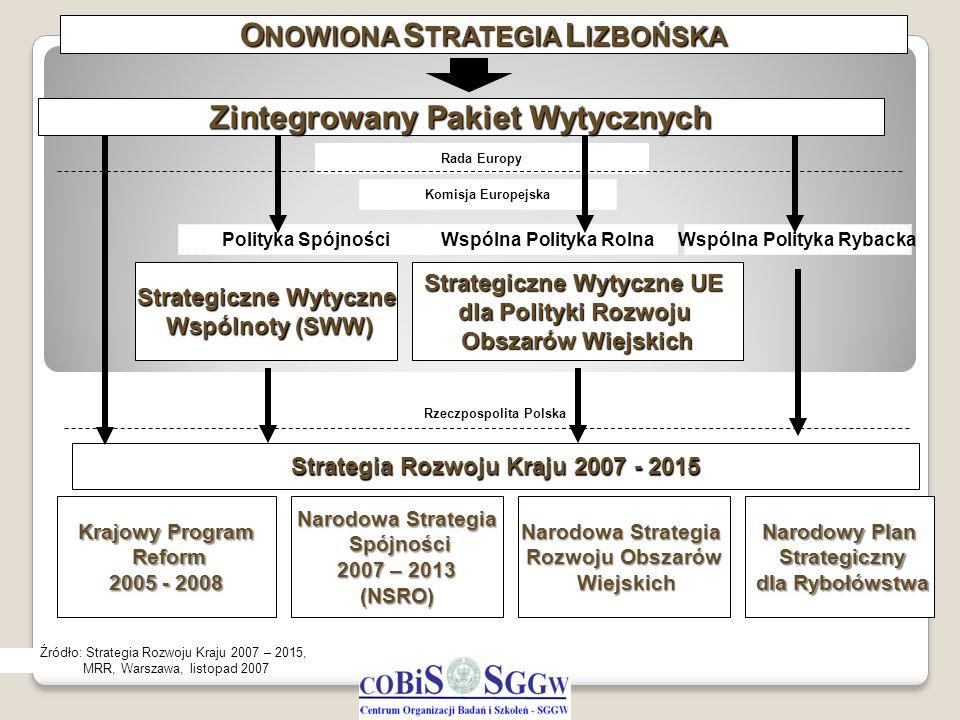 ONOWIONA STRATEGIA LIZBOŃSKA Zintegrowany Pakiet Wytycznych