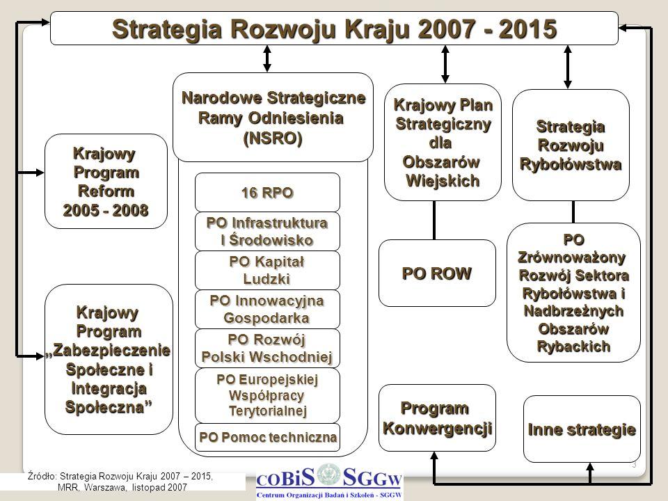 Strategia Rozwoju Kraju 2007 - 2015 Narodowe Strategiczne