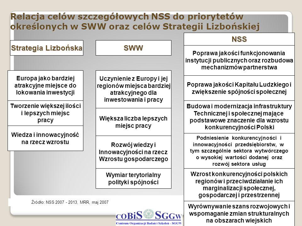 Relacja celów szczegółowych NSS do priorytetów określonych w SWW oraz celów Strategii Lizbońskiej