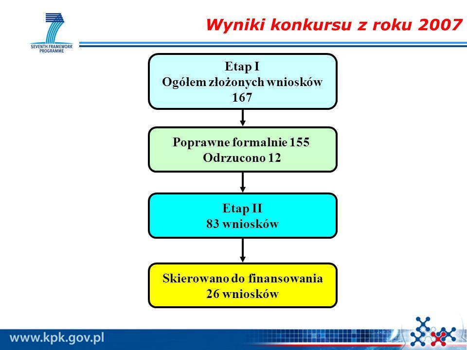 Ogółem złożonych wniosków Skierowano do finansowania