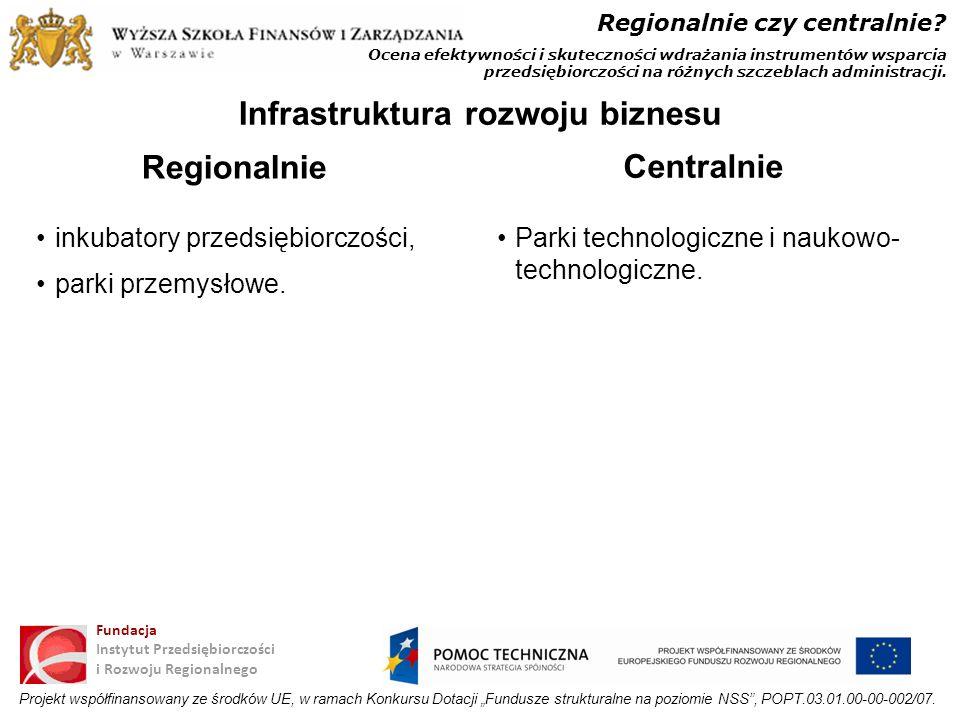Infrastruktura rozwoju biznesu
