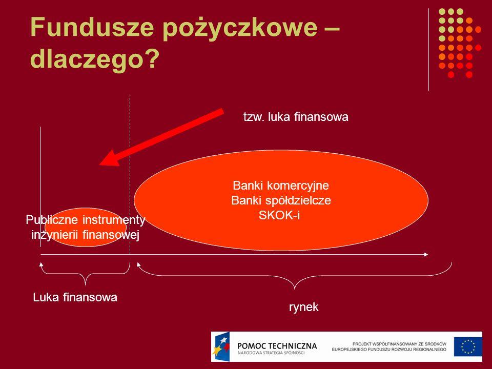 Fundusze pożyczkowe – dlaczego