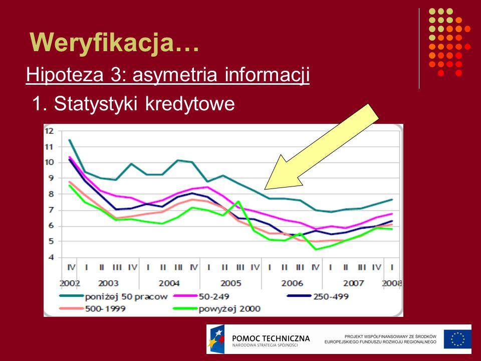 Weryfikacja… Hipoteza 3: asymetria informacji 1. Statystyki kredytowe