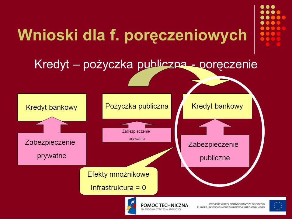 Wnioski dla f. poręczeniowych