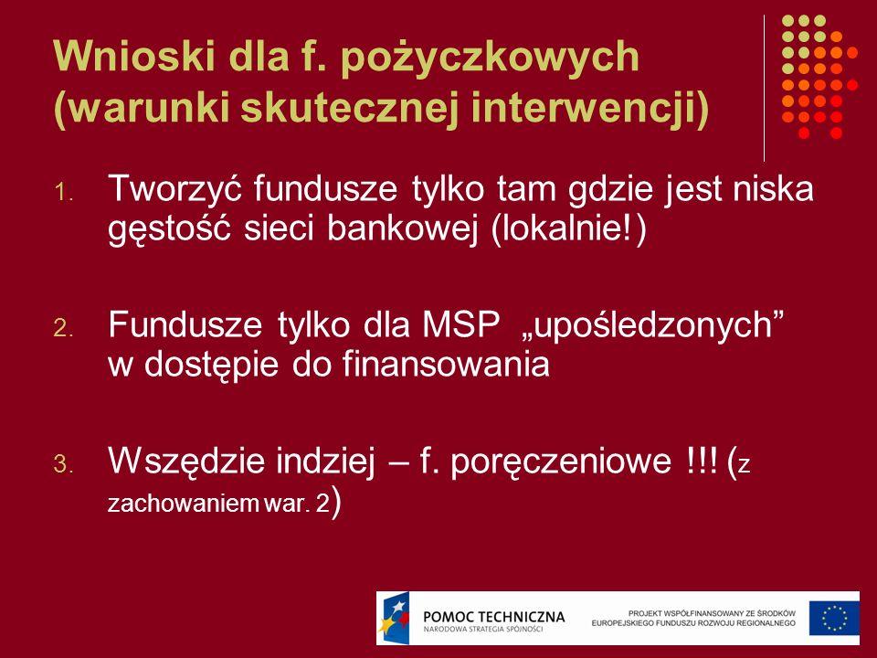 Wnioski dla f. pożyczkowych (warunki skutecznej interwencji)