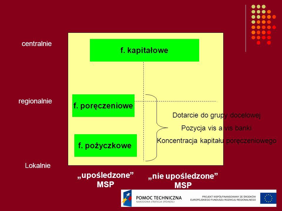 """f. kapitałowe f. poręczeniowe """"upośledzone MSP """"nie upośledzone MSP"""