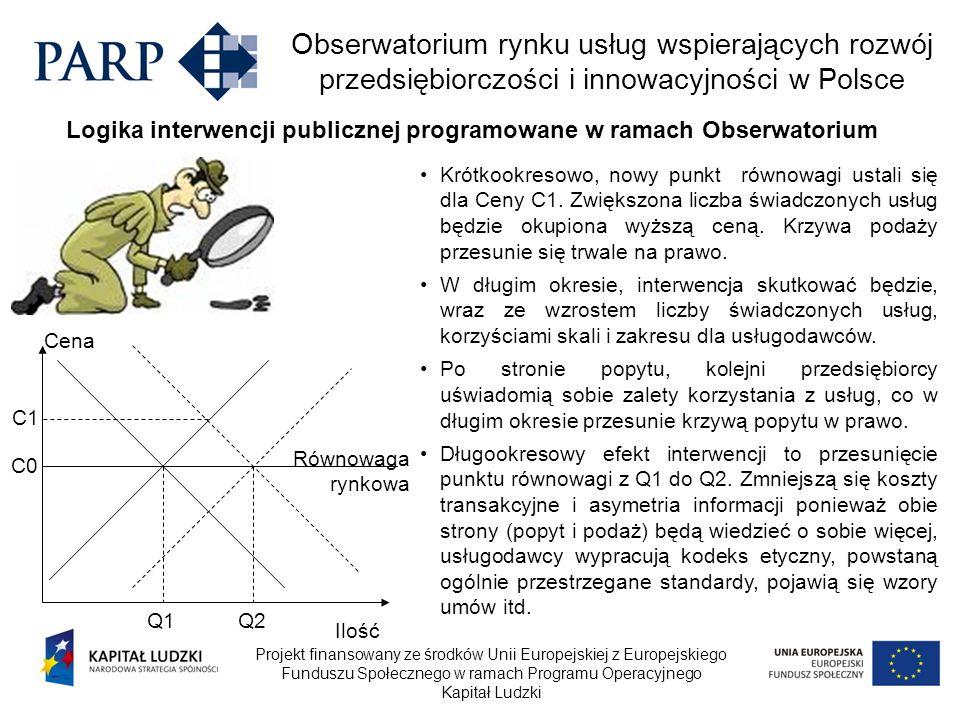 Logika interwencji publicznej programowane w ramach Obserwatorium